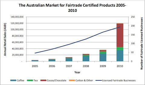 Q: Does Fairtrade matter in Australia?